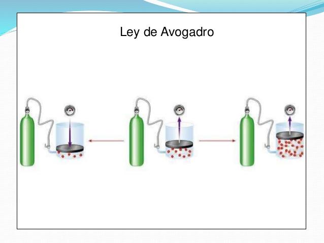 Resultado de imagem para Princípio de Avogadro